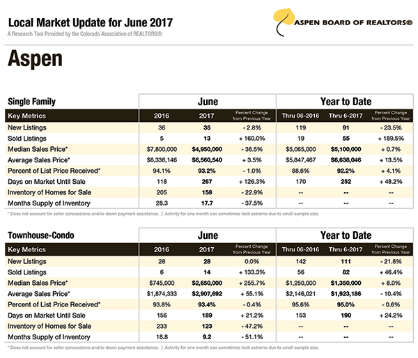 Aspen real estate market data 2017