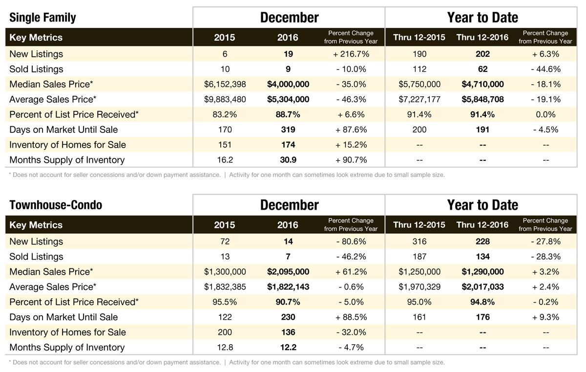 Aspen & Pitkin County Market Data: December 2016