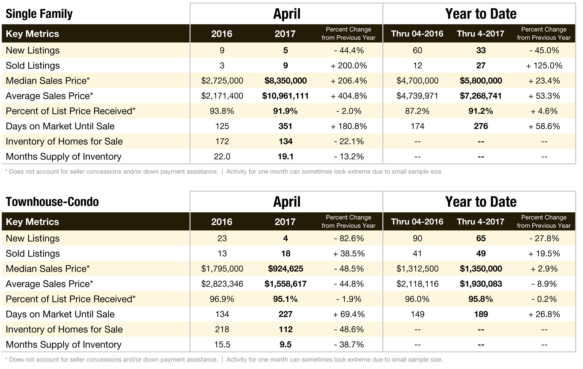 Aspen Real Estate Market Update: April 2017
