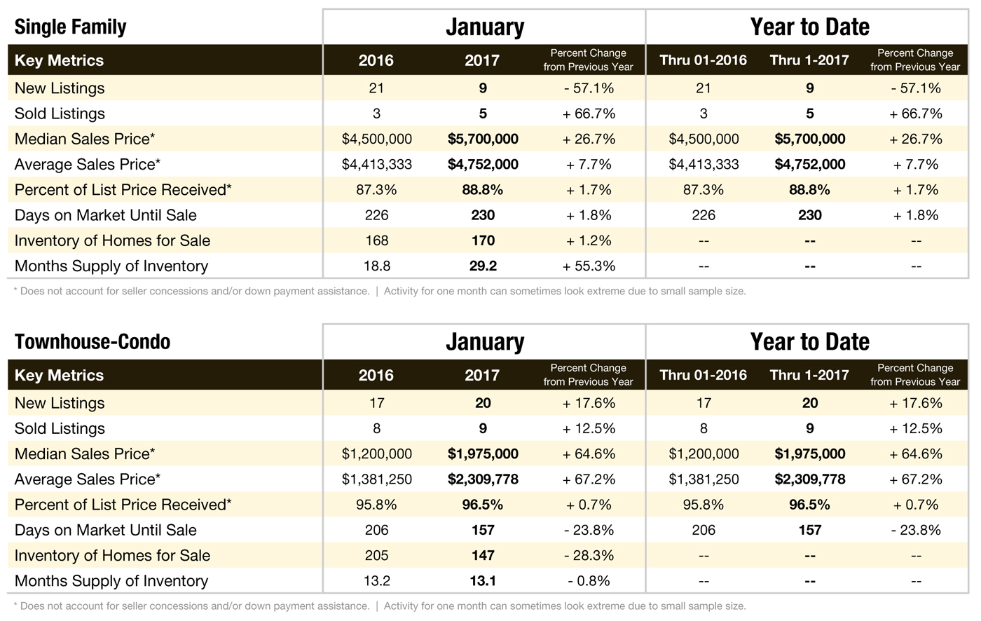 Aspen & Pitkin County Market Data: January 2017