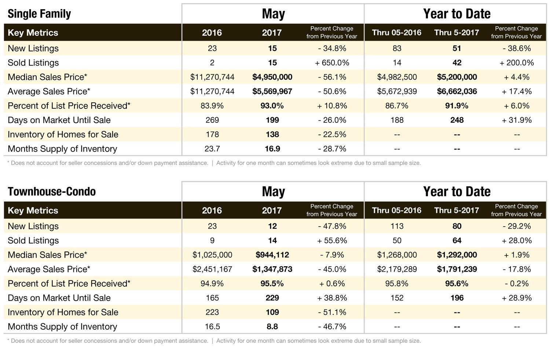 Aspen & Pitkin County Market Data: May 2017