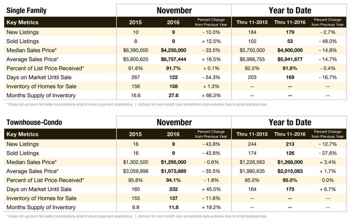 Aspen & Pitkin County Market Data: November 2016