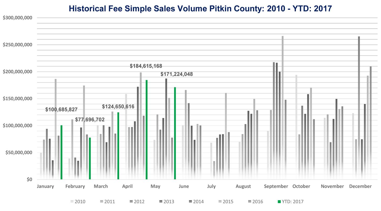 Pitkin County Market Data: May 2017