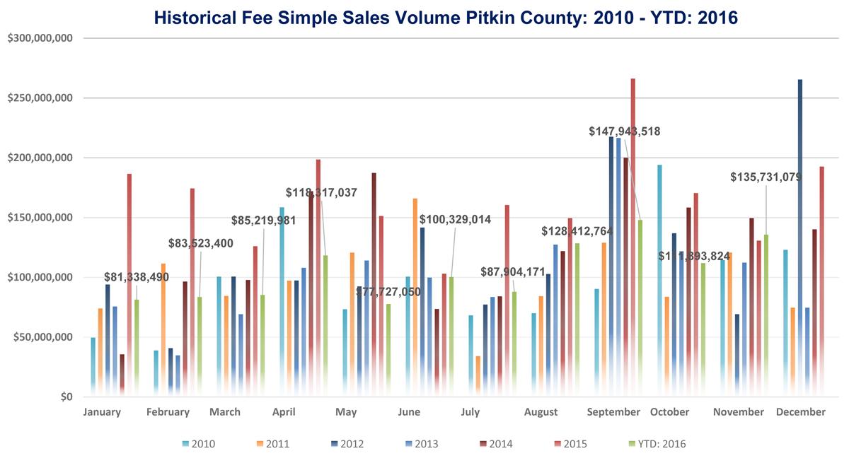 Pitkin County Market Data: November 2016